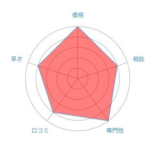 弁護士法人ひばり法律事務所評価レーダーチャート