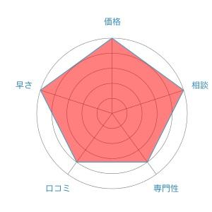 弁護士法人東京ロータス法律事務所評価レーダーチャート