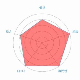 司法書士法人みつ葉グループレーダーチャート