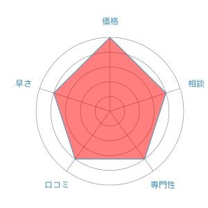 新大阪法務司法書士事務所評価レーダーチャート